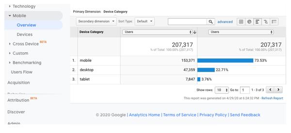 Google analytics device overview